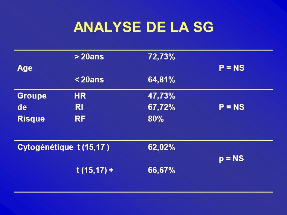 ANALYSE DE LA SG > 20ans Age < 20ans 72,73% 64,81% P = NS