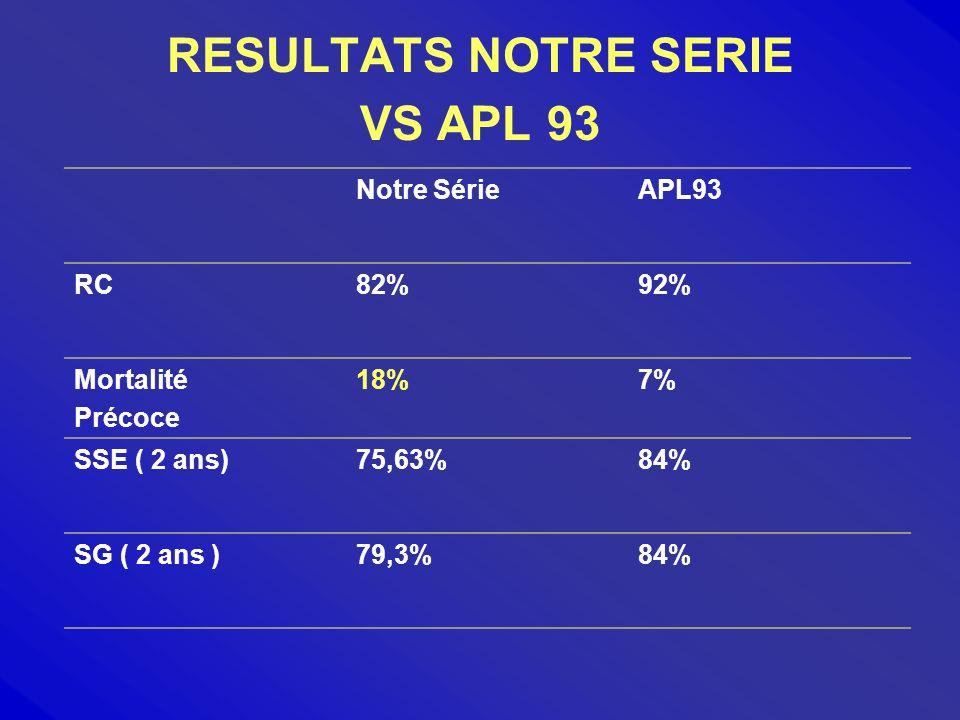 RESULTATS NOTRE SERIE VS APL 93