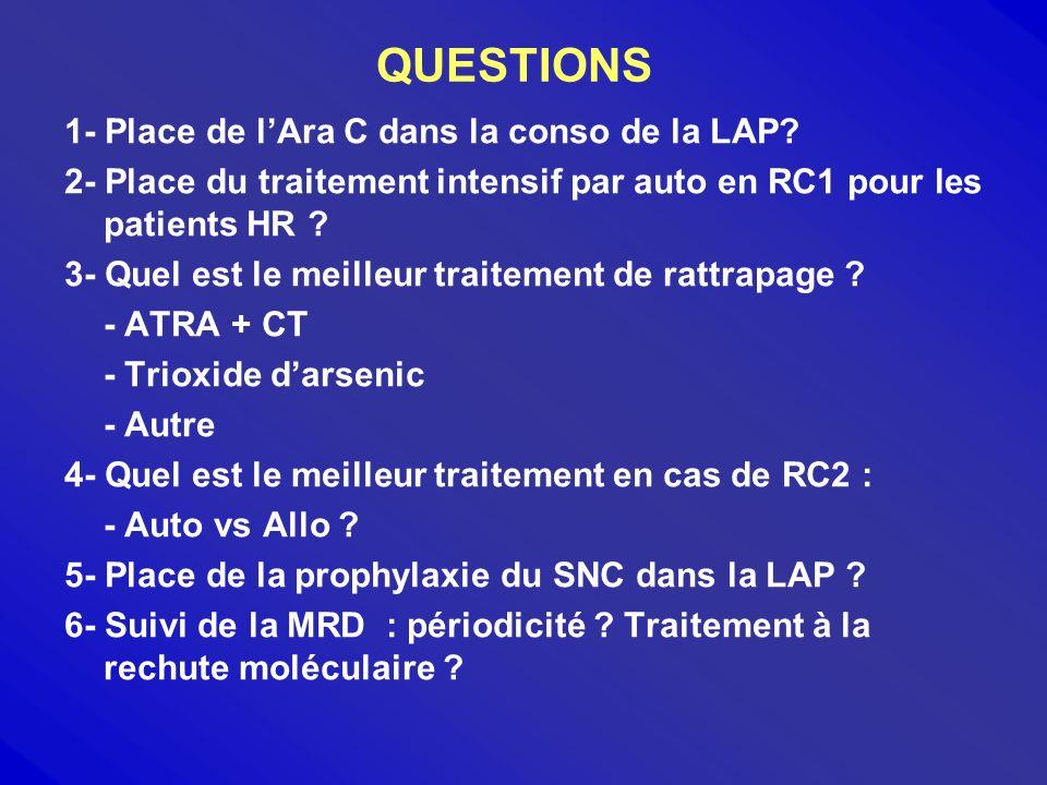 QUESTIONS 1- Place de l'Ara C dans la conso de la LAP