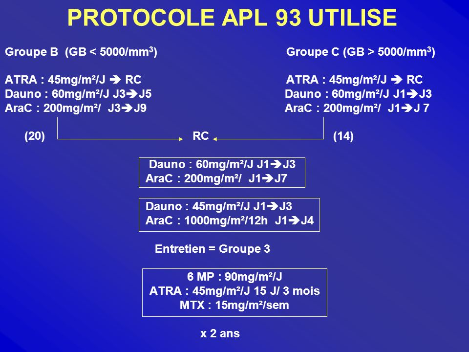 PROTOCOLE APL 93 UTILISE Groupe B (GB < 5000/mm3) Groupe C (GB > 5000/mm3) ATRA : 45mg/m²/J  RC ATRA : 45mg/m²/J  RC.
