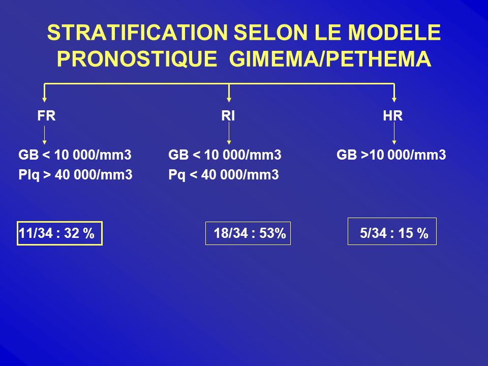 STRATIFICATION SELON LE MODELE PRONOSTIQUE GIMEMA/PETHEMA