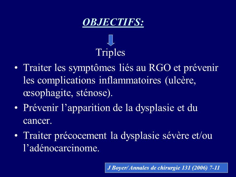 Prévenir l'apparition de la dysplasie et du cancer.