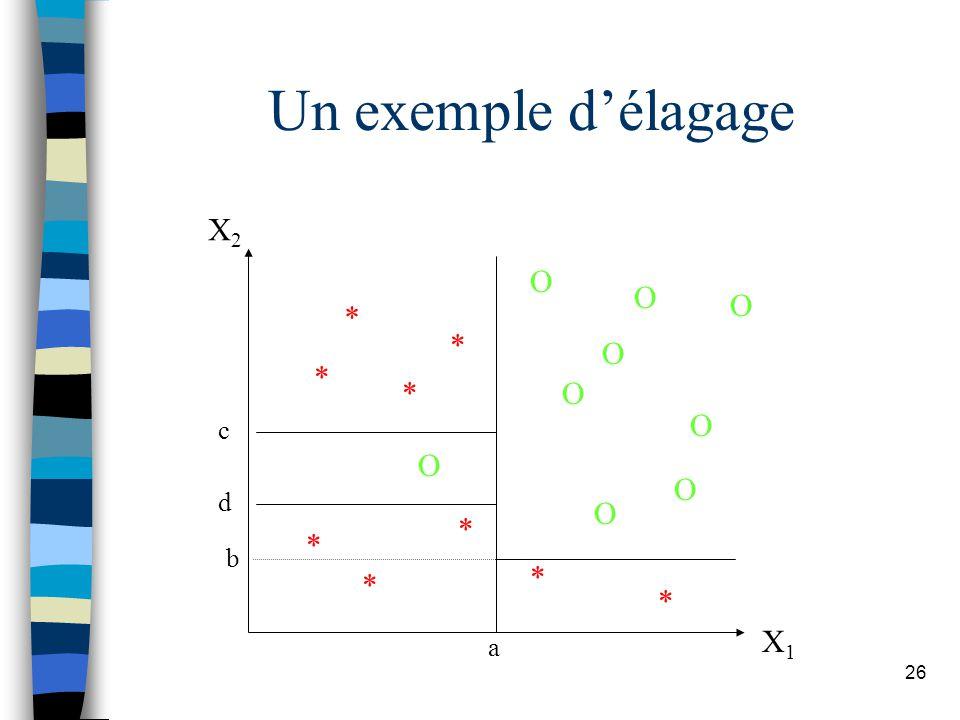Un exemple d'élagage X2 X1 * O a b d c