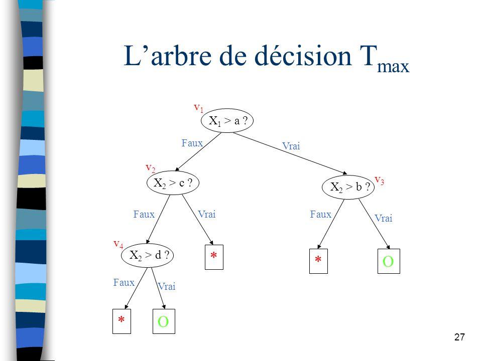 L'arbre de décision Tmax