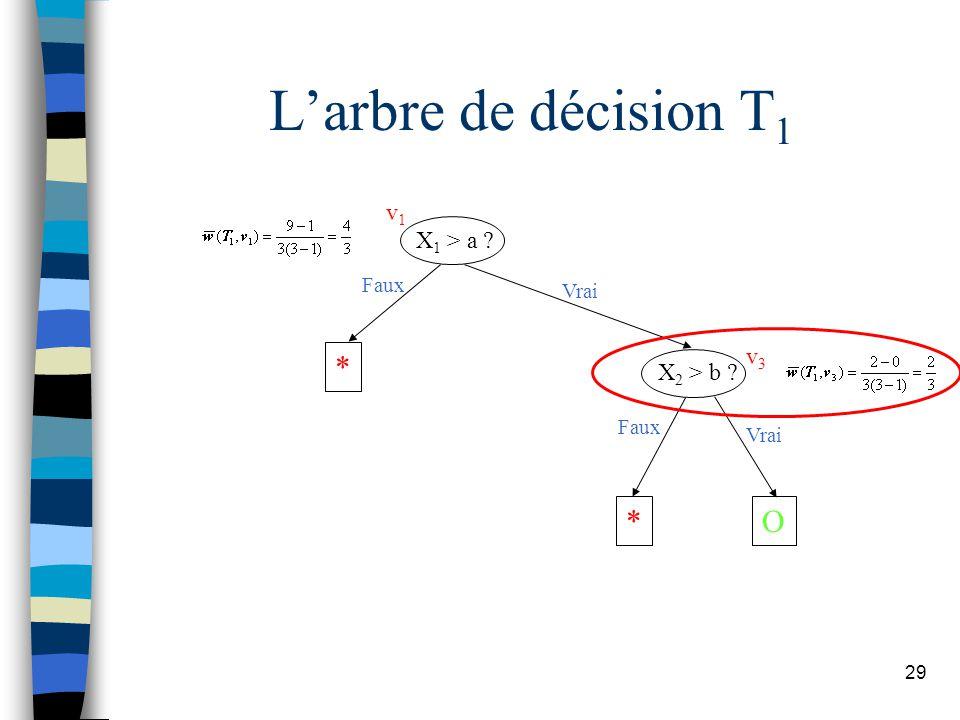 L'arbre de décision T1 X1 > a X2 > b * O Faux Vrai v1 v3