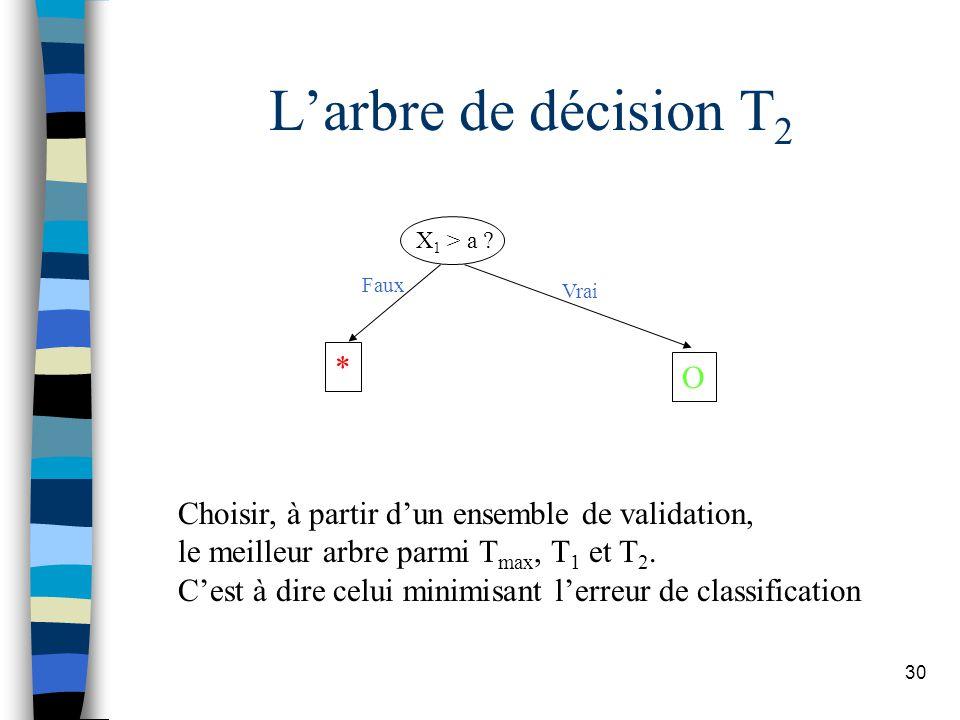 L'arbre de décision T2 * O