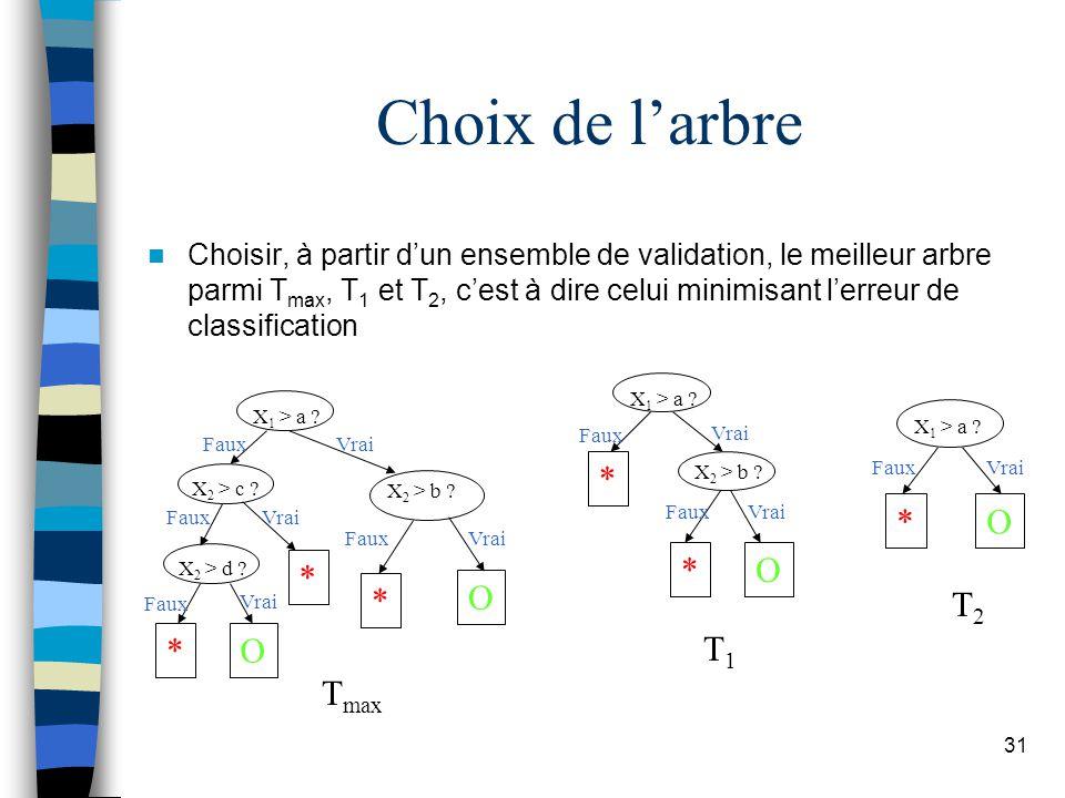 Choix de l'arbre * O * O * O T2 T1 Tmax