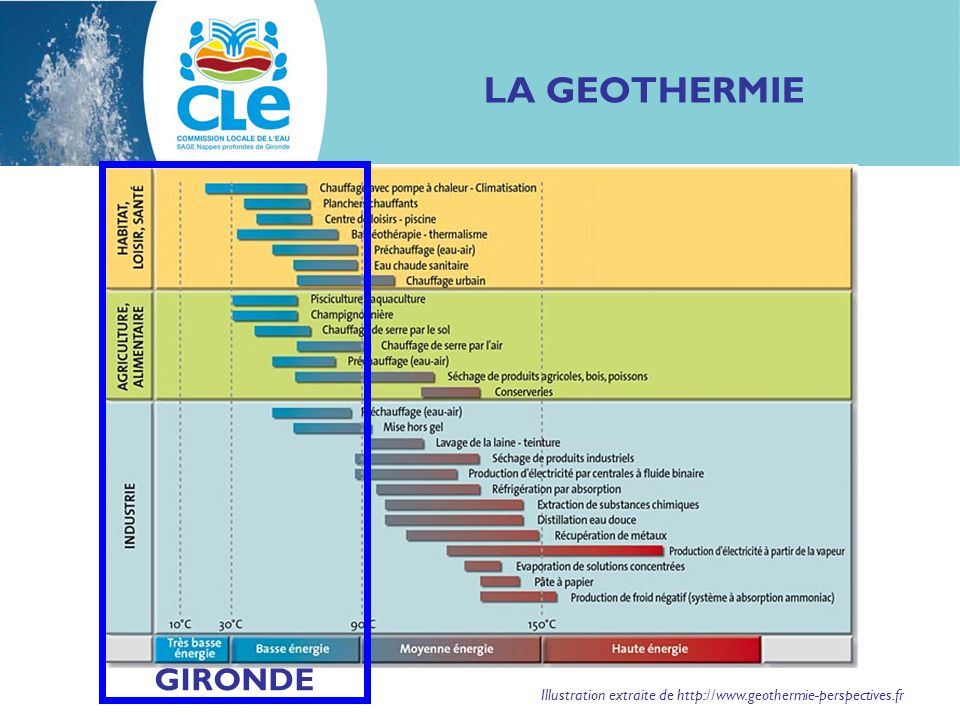 LA GEOTHERMIE GIRONDE Illustration extraite de http://www.geothermie-perspectives.fr