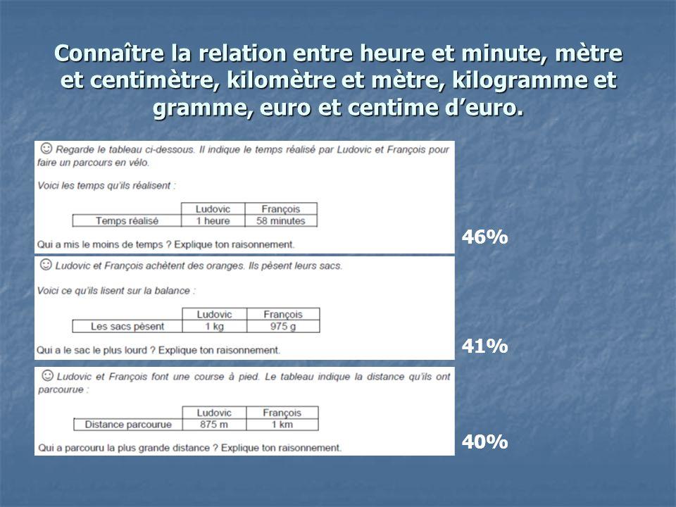 Connaître la relation entre heure et minute, mètre et centimètre, kilomètre et mètre, kilogramme et gramme, euro et centime d'euro.
