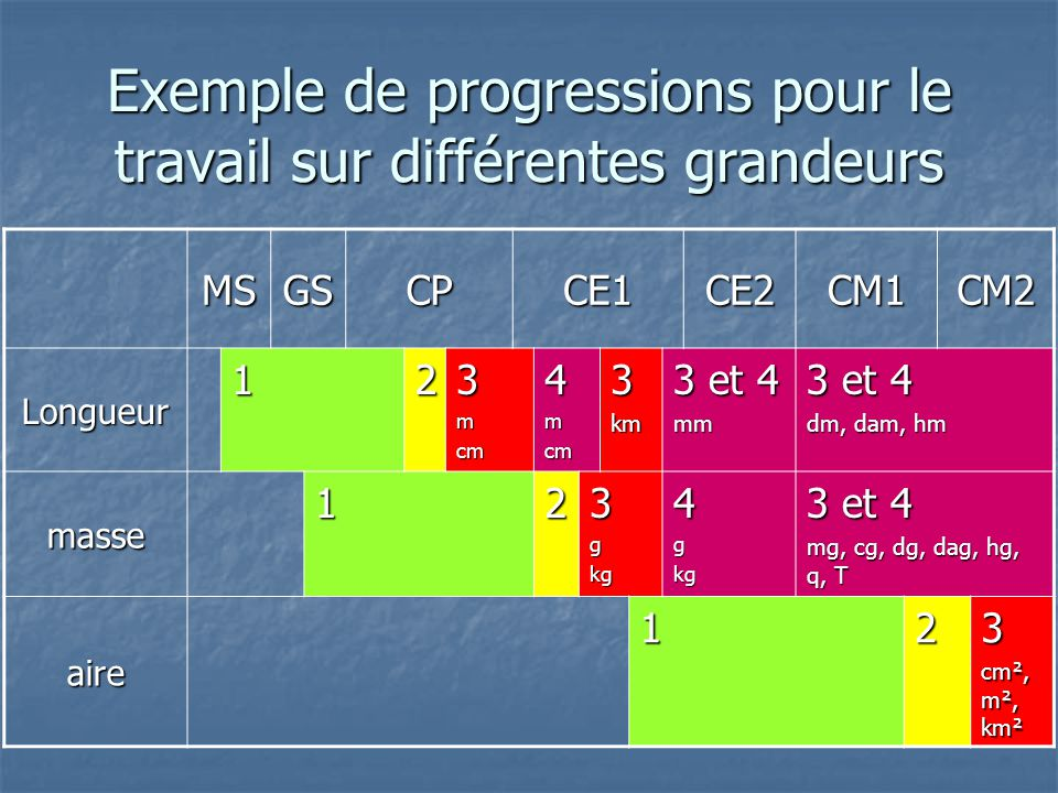 Exemple de progressions pour le travail sur différentes grandeurs