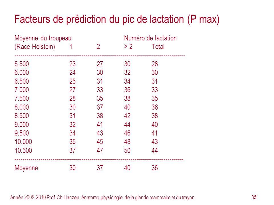 Facteurs de prédiction du pic de lactation (P max)