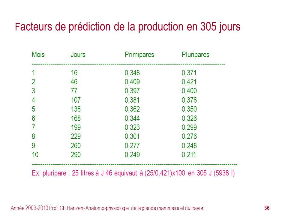 Facteurs de prédiction de la production en 305 jours