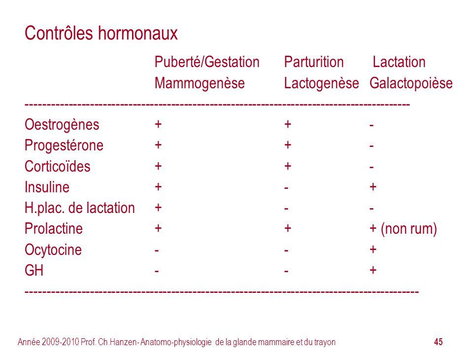 Contrôles hormonaux Puberté/Gestation Parturition Lactation