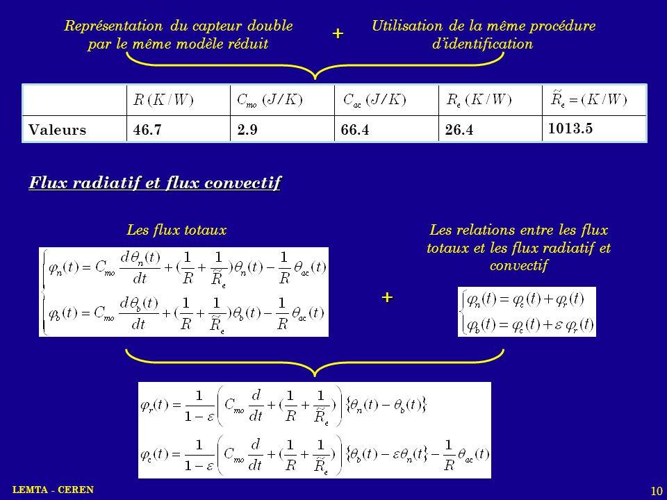 + + Flux radiatif et flux convectif