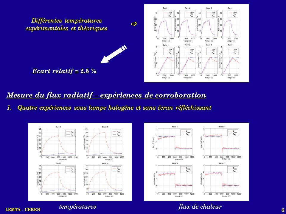 Différentes températures expérimentales et théoriques