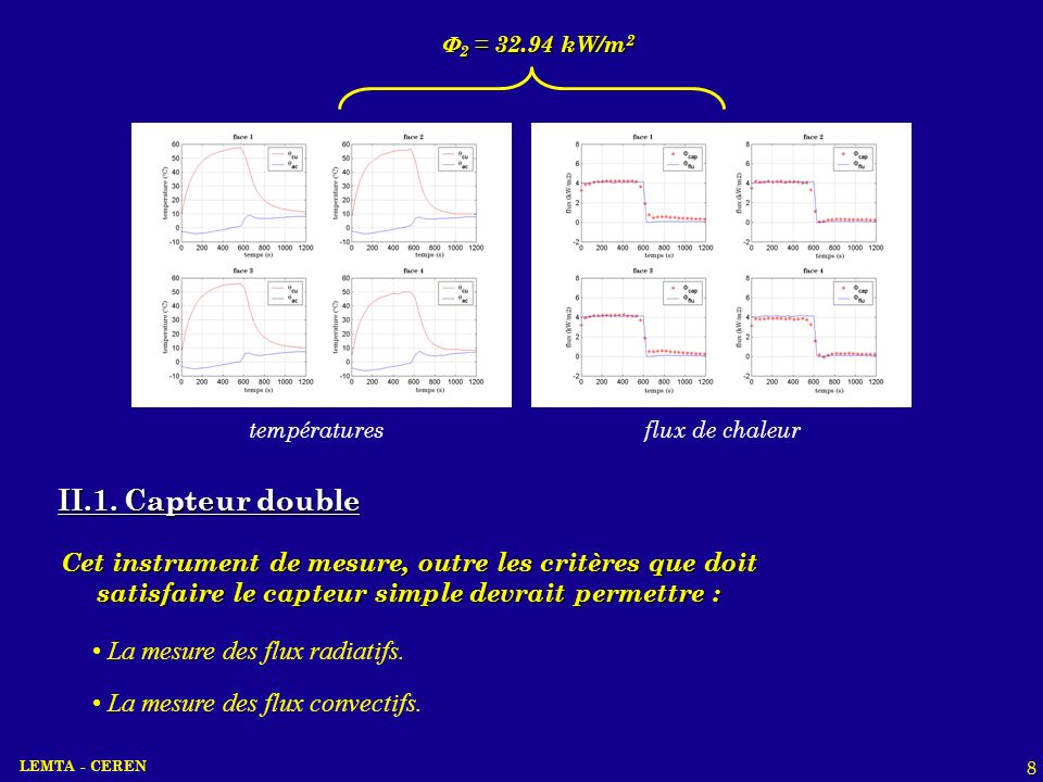 2 = 32.94 kW/m2températures. flux de chaleur. II.1. Capteur double.