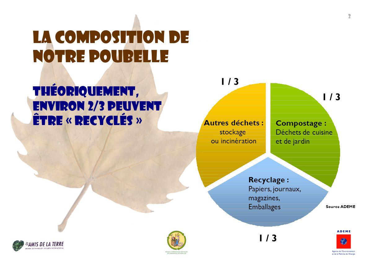 La composition de Notre poubelle