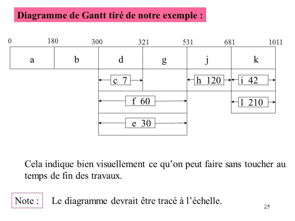 Diagramme de Gantt tiré de notre exemple :