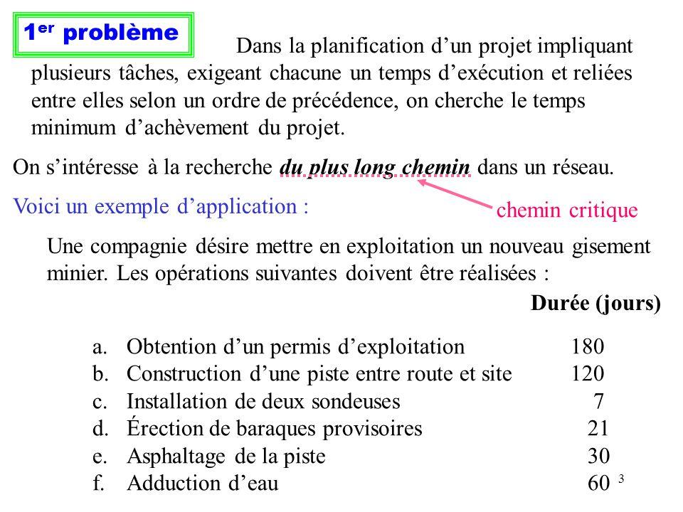1er problème Dans la planification d'un projet impliquant. plusieurs tâches, exigeant chacune un temps d'exécution et reliées.