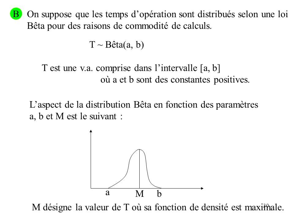 B On suppose que les temps d'opération sont distribués selon une loi. Bêta pour des raisons de commodité de calculs.