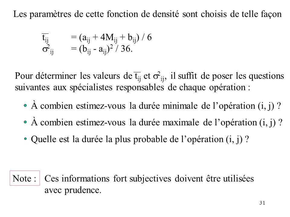Les paramètres de cette fonction de densité sont choisis de telle façon