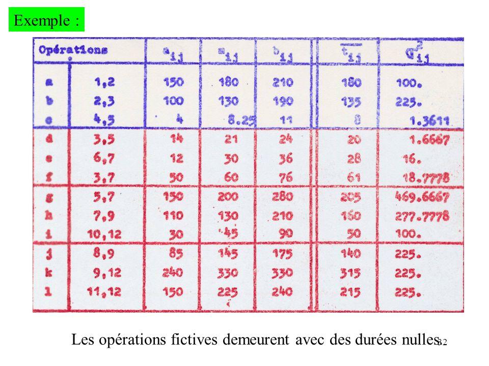 Exemple : Les opérations fictives demeurent avec des durées nulles.