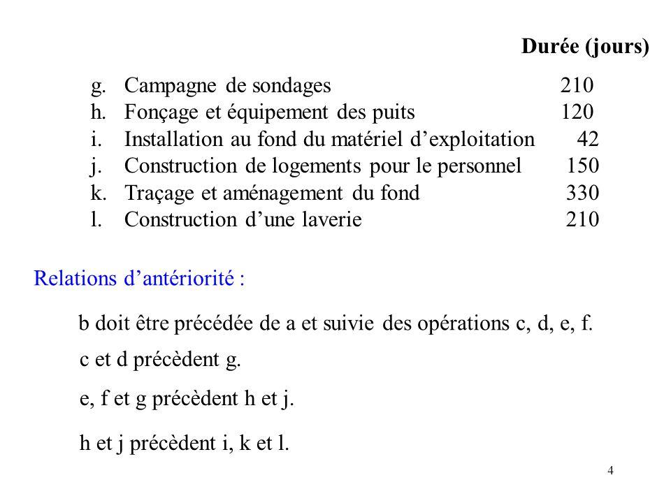 Durée (jours) g. Campagne de sondages 210. h. Fonçage et équipement des puits 120. i. Installation au fond du matériel d'exploitation 42.
