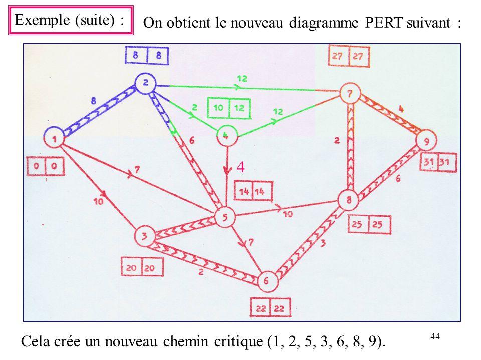 Exemple (suite) : On obtient le nouveau diagramme PERT suivant : 4.