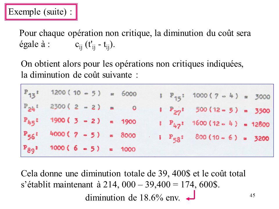 Exemple (suite) : Pour chaque opération non critique, la diminution du coût sera. égale à : cij (t ij - tij).