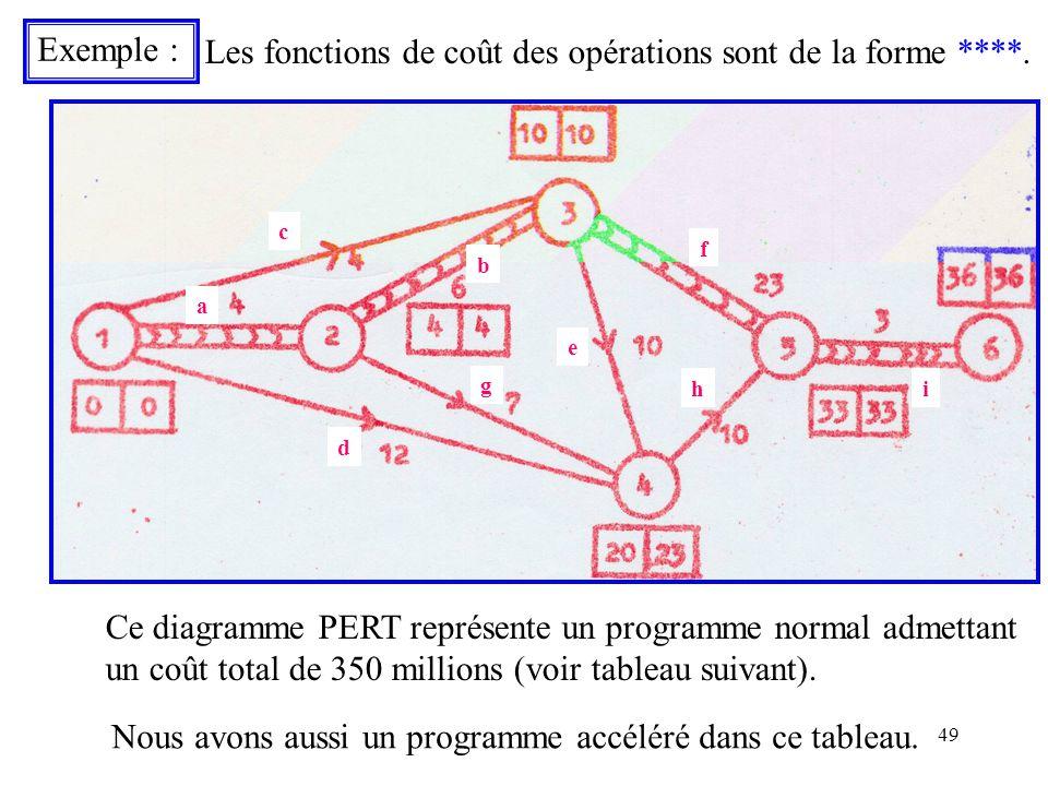 Les fonctions de coût des opérations sont de la forme ****.