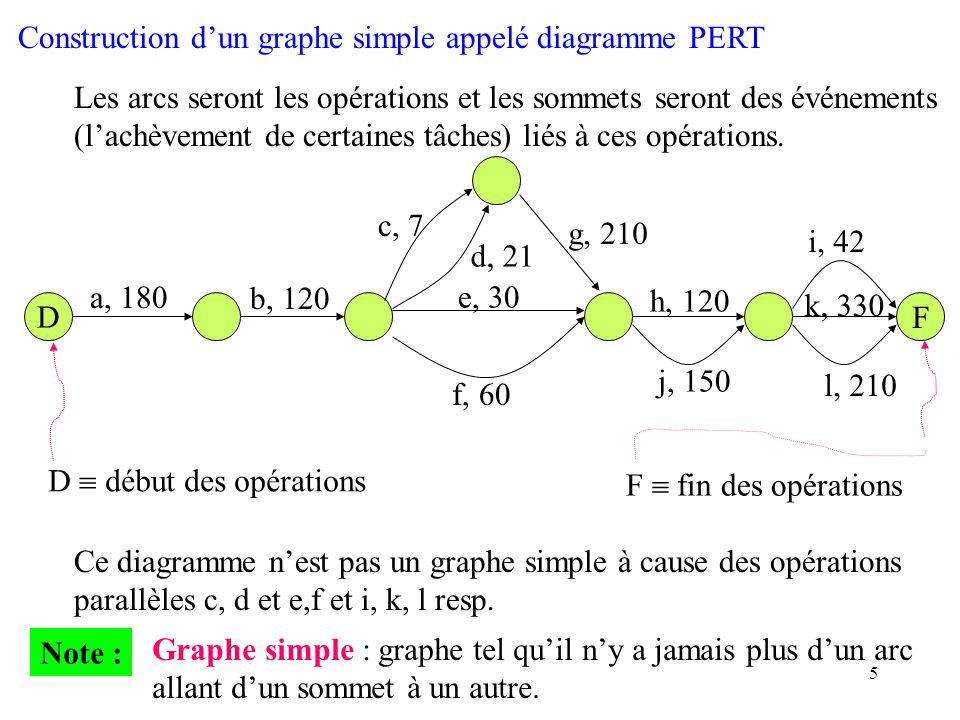 Construction d'un graphe simple appelé diagramme PERT