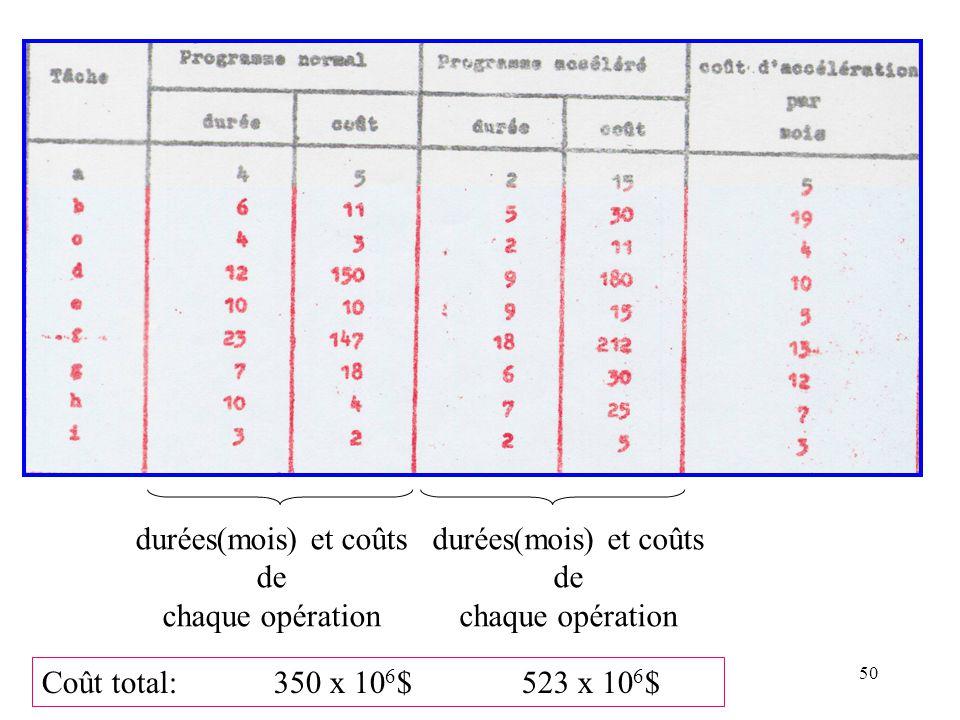 durées(mois) et coûts de. chaque opération. durées(mois) et coûts.