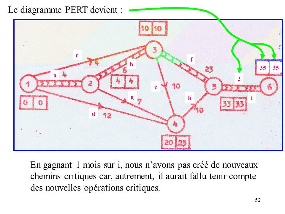 Le diagramme PERT devient :