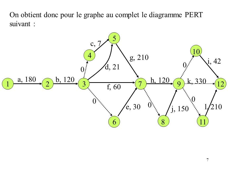 On obtient donc pour le graphe au complet le diagramme PERT