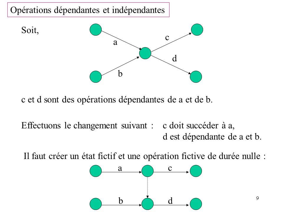 Opérations dépendantes et indépendantes