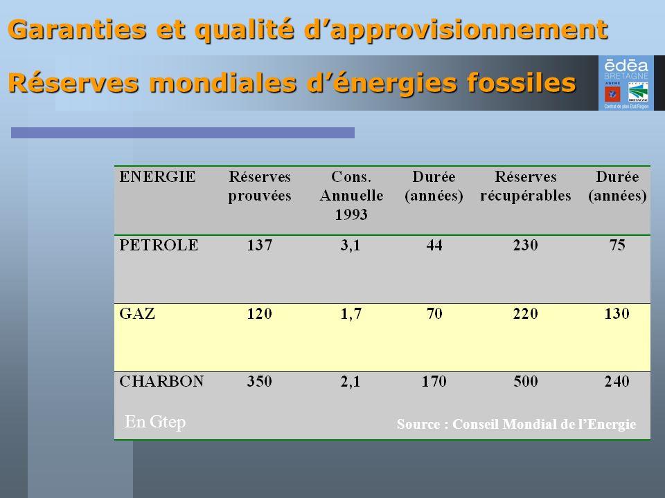 Réserves mondiales d'énergies fossiles