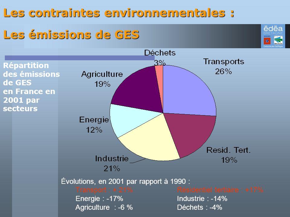 Répartition des émissions de GES en France en 2001 par secteurs
