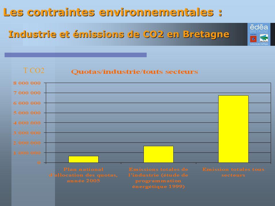 Industrie et émissions de CO2 en Bretagne