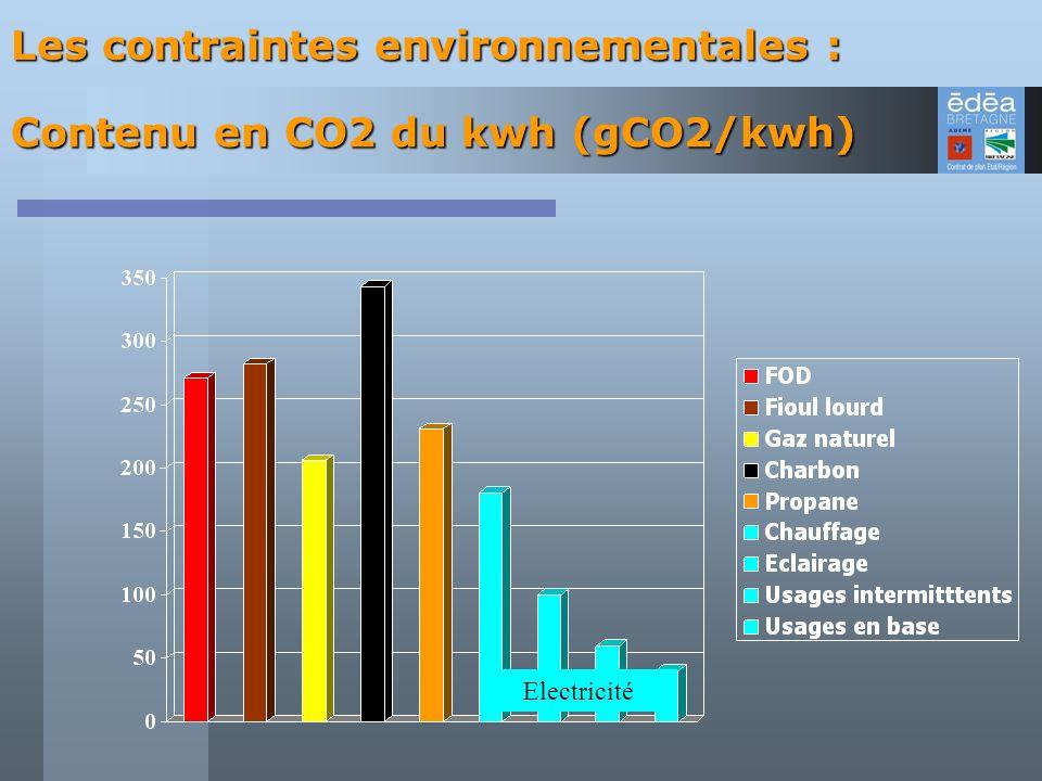 Les contraintes environnementales :
