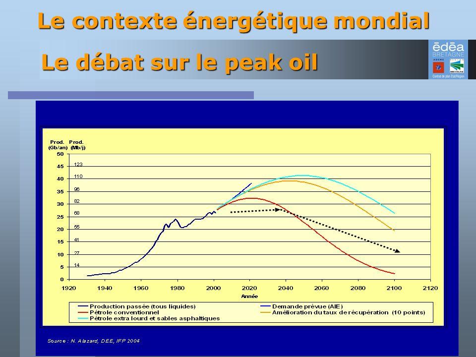 Le contexte énergétique mondial