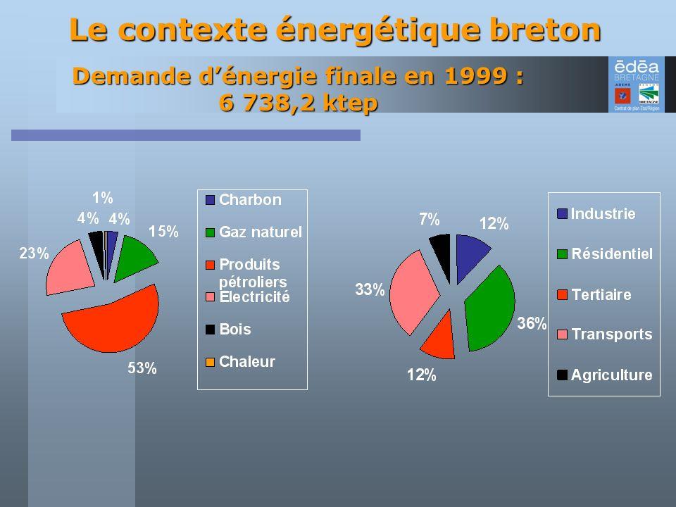 Demande d'énergie finale en 1999 : 6 738,2 ktep