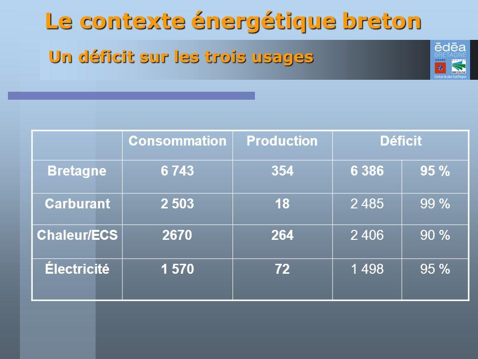 Le contexte énergétique breton