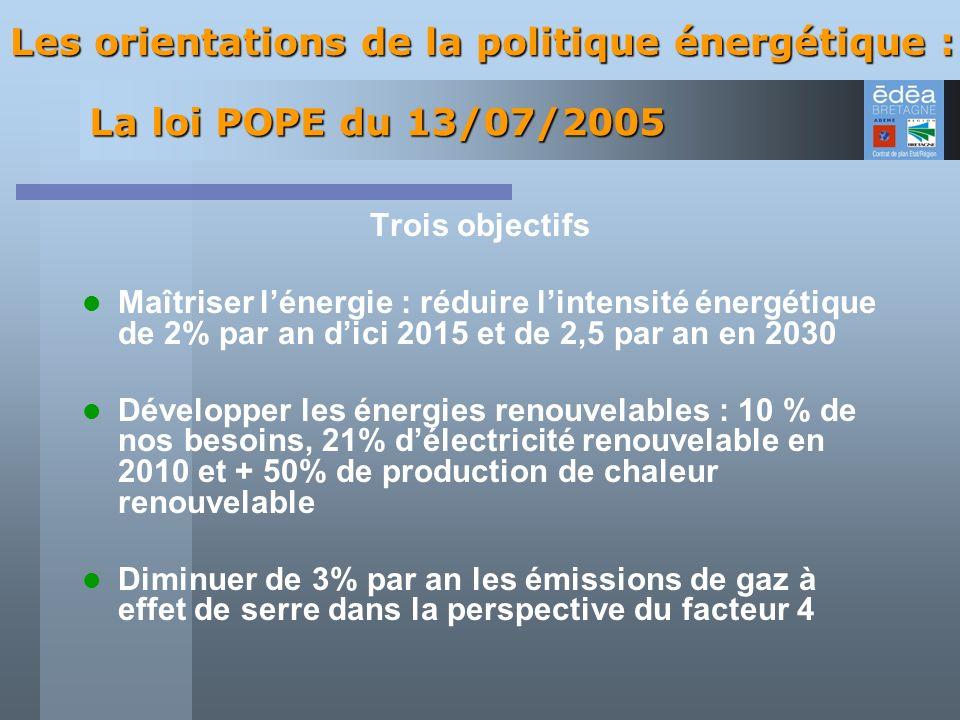 Les orientations de la politique énergétique :