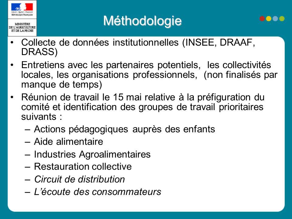 Méthodologie Collecte de données institutionnelles (INSEE, DRAAF, DRASS)