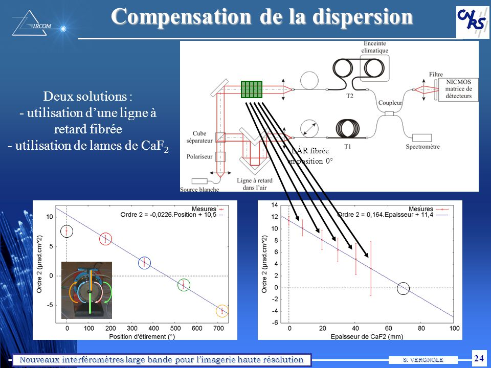 Exemple de compensation