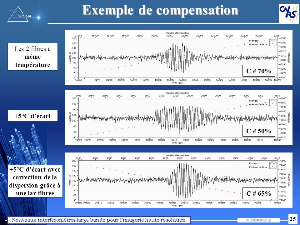 Prévoir le comportement du contraste sur une bande spectrale donnée