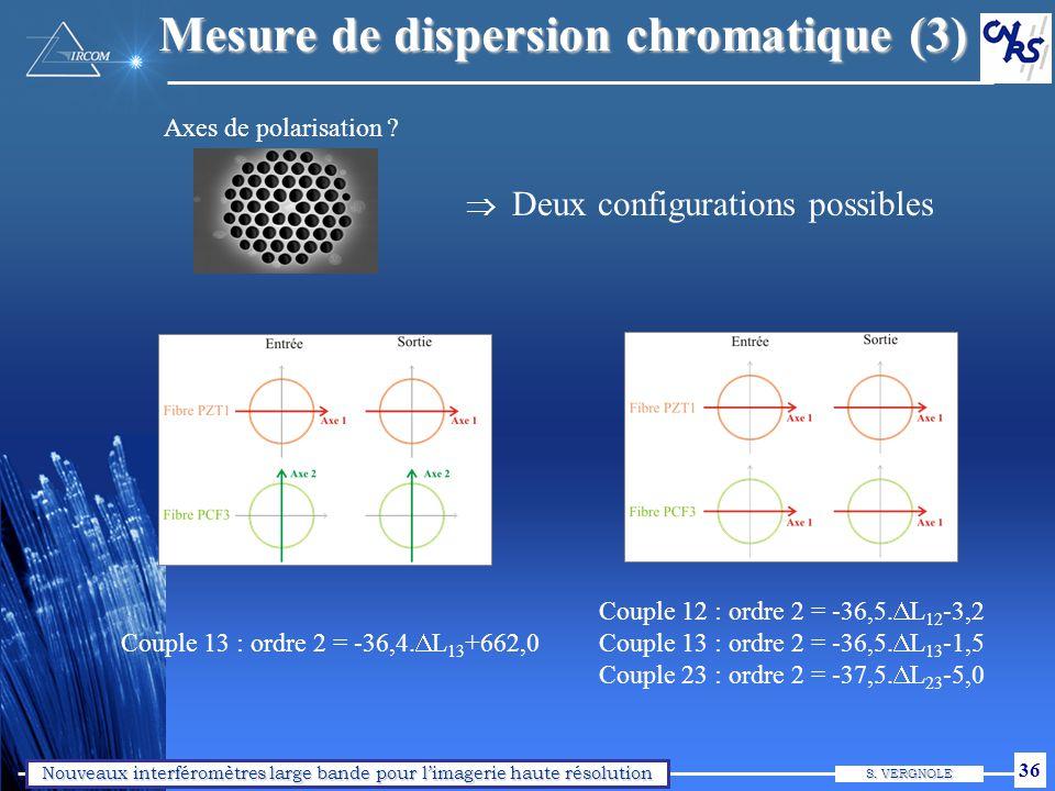 Résultats : clôture (1) Exemple d'acquisition @ l0=1575 nm, Dl=120 nm