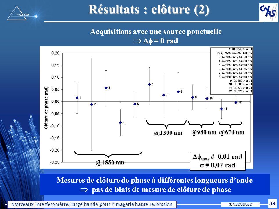 « Double injection » (1) Double injection : 1300 nm (Dl=55 nm) et 1550 nm (Dl=60 nm) Interférogramme entre les bras 1 et 2.
