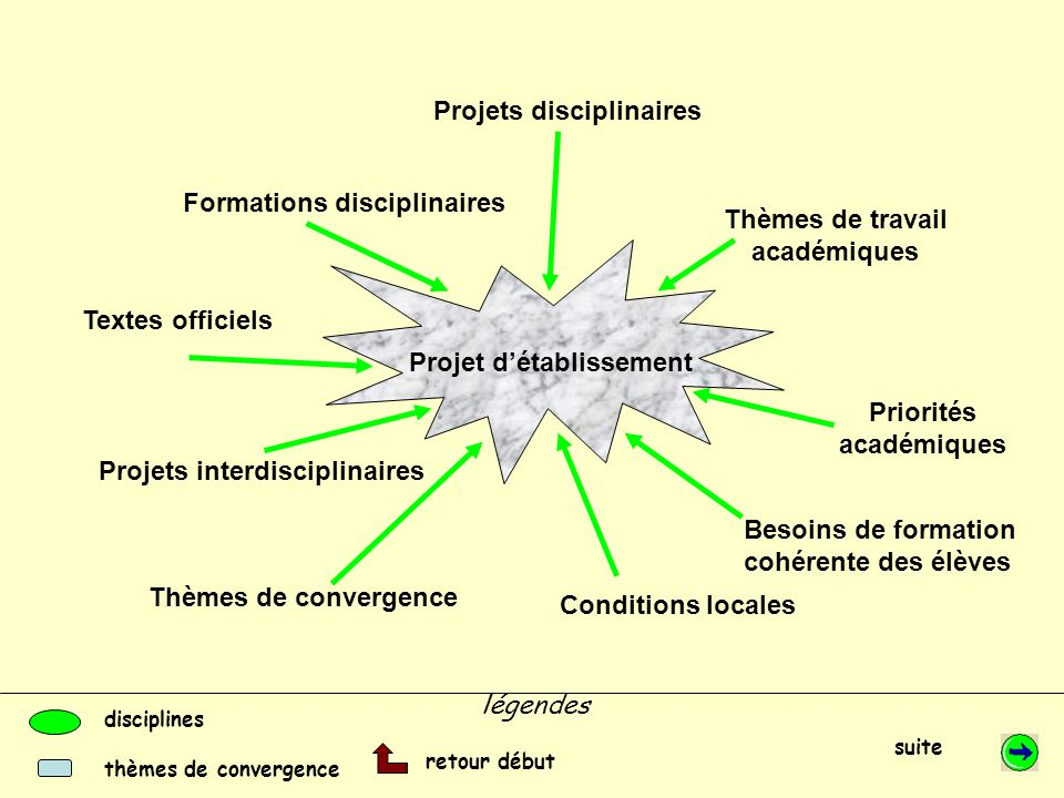 Thèmes de travail académiques Priorités académiques