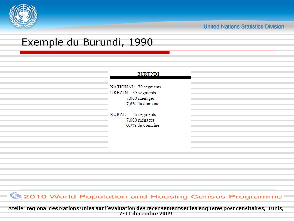 Exemple du Burundi, 1990
